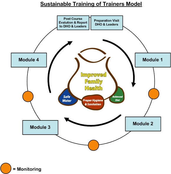 Sustainable Training Model